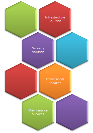 services hexagons